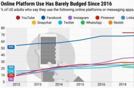 青少年和成人社交媒体使用情况的变化(并且没有变化)