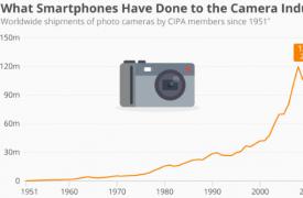 智能手机正式粉碎了数码相机
