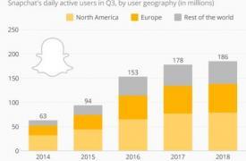 Snapchat的用户增长,市场价值持续稳定攀升