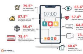您是否沉迷于手机?